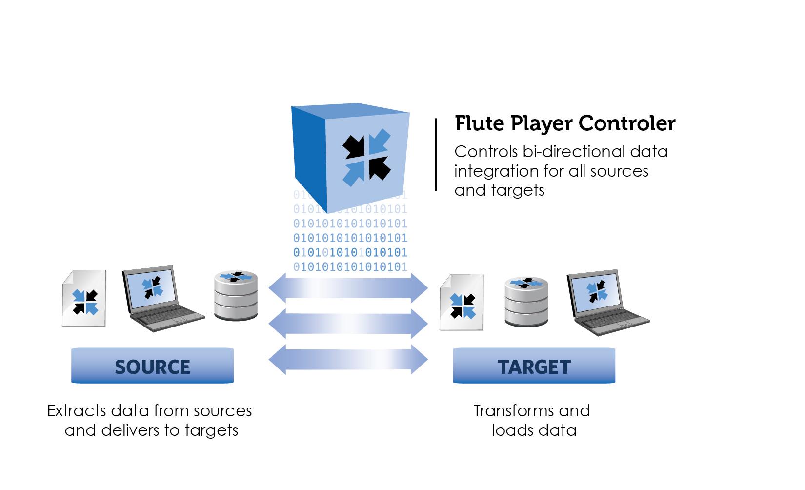 integration application: